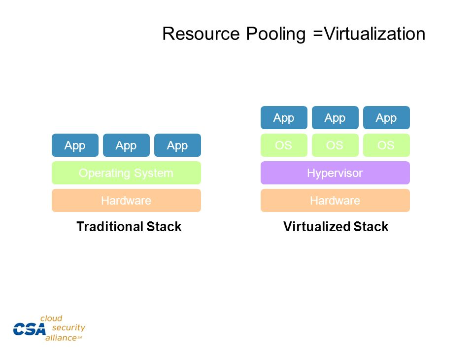 Resource Pooling =Virtualization