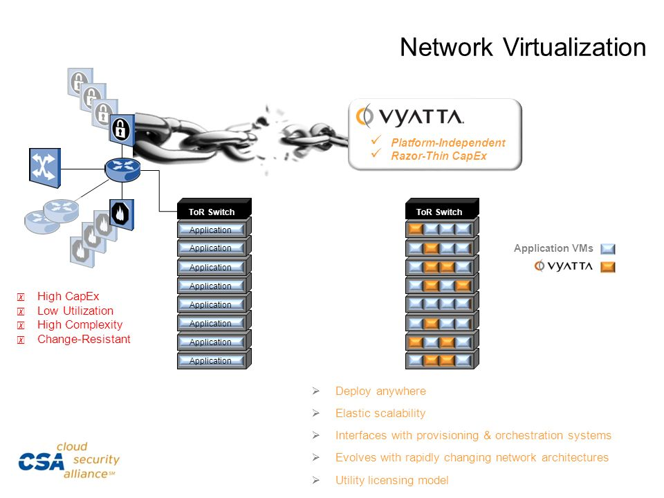SuperioNetwork Virtualization