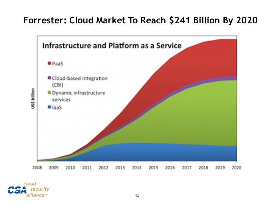 Forrester: Cloud Market To Reach $241 Billion By 2020