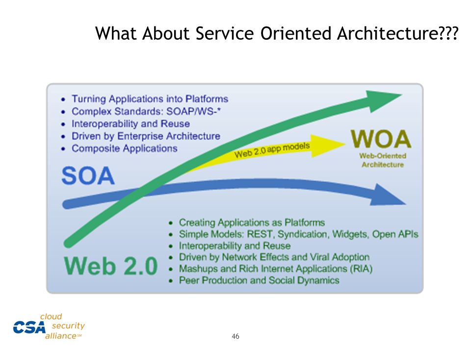 What About Service Oriented Architecture