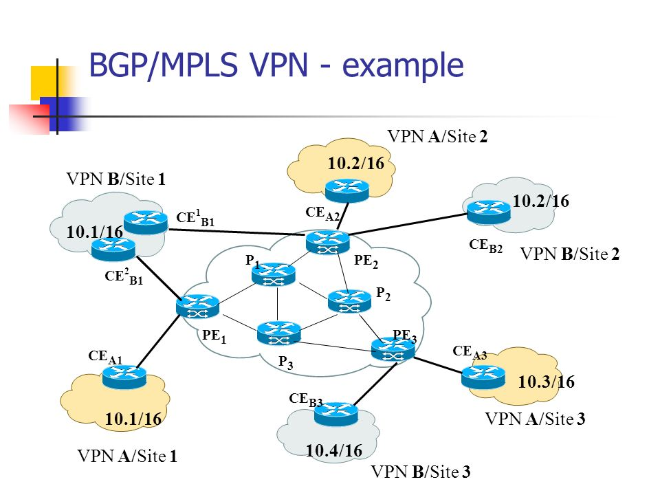 MPLS VPN  - ppt video online download
