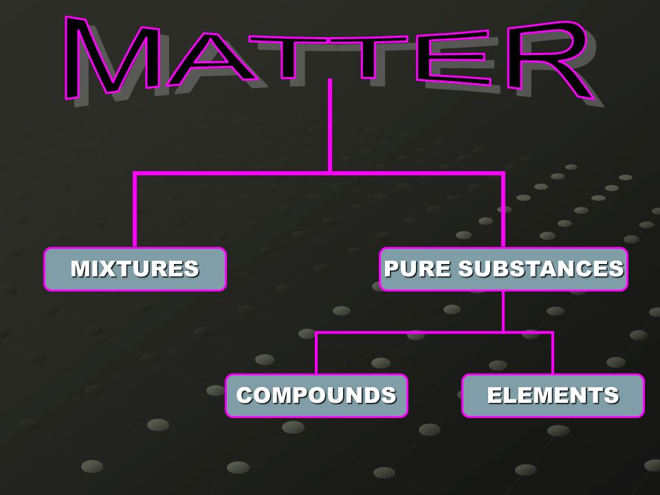 MATTER MIXTURES PURE SUBSTANCES COMPOUNDS ELEMENTS