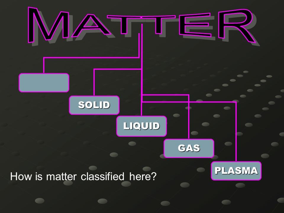 MATTER LIQUID SOLID PLASMA GAS How is matter classified here