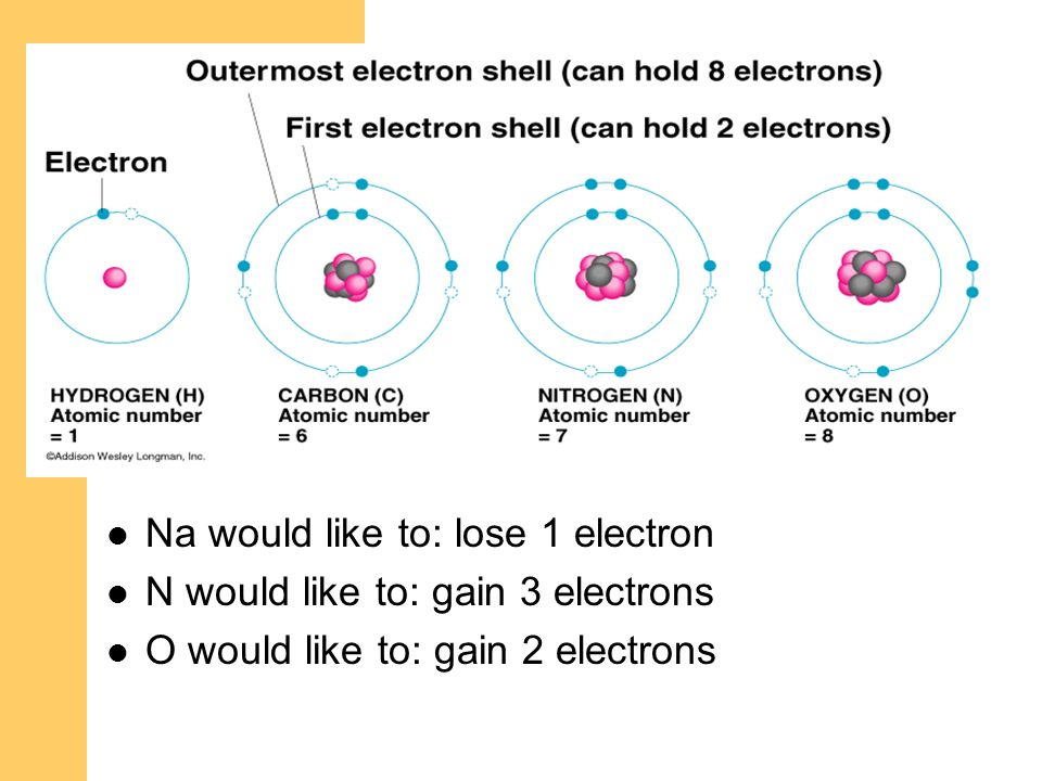 Na would like to: lose 1 electron