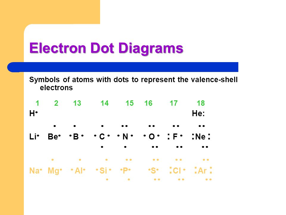 Electron Dot Diagrams H He:           