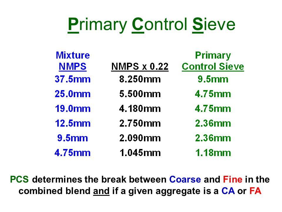 Primary Control Sieve This chart shows the NMPS, calculated PCS and the closest standard sieve typically used here in the United States.