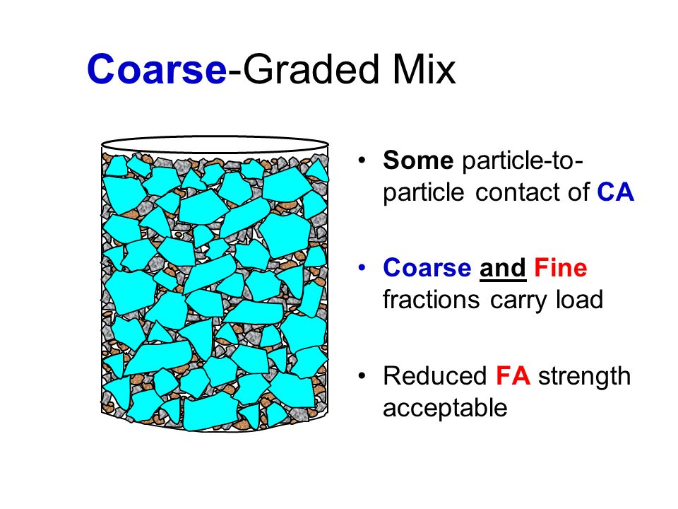 Coarse-Graded Mix Some particle-to-particle contact of CA