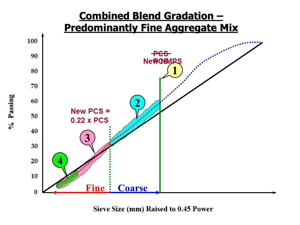 Combined Blend Gradation – Predominantly Fine Aggregate Mix