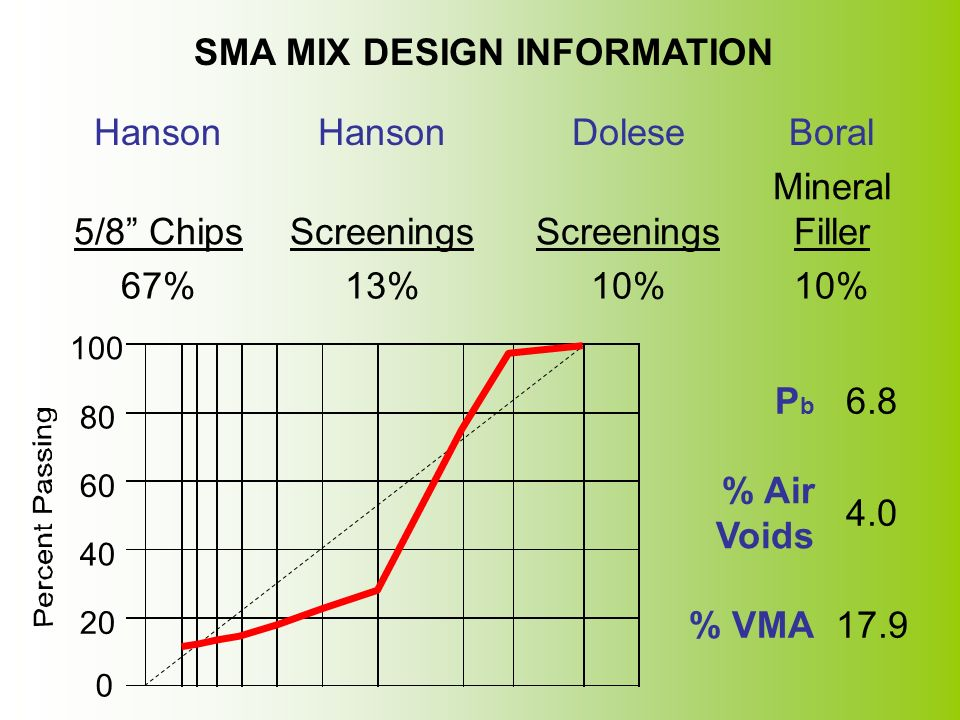 SMA MIX DESIGN INFORMATION Hanson Dolese Boral 5/8 Chips Screenings