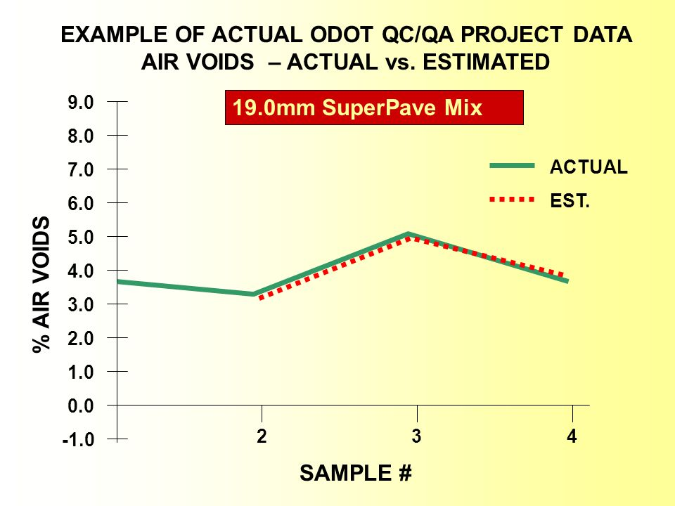 EXAMPLE OF ACTUAL ODOT QC/QA PROJECT DATA AIR VOIDS – ACTUAL vs