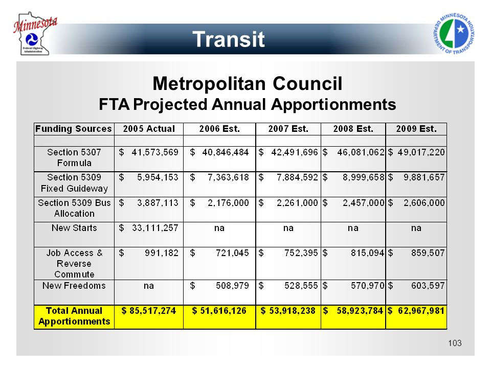 FTA Projected Annual Apportionments