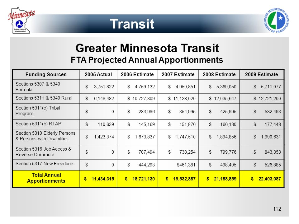 Transit Greater Minnesota Transit FTA Projected Annual Apportionments
