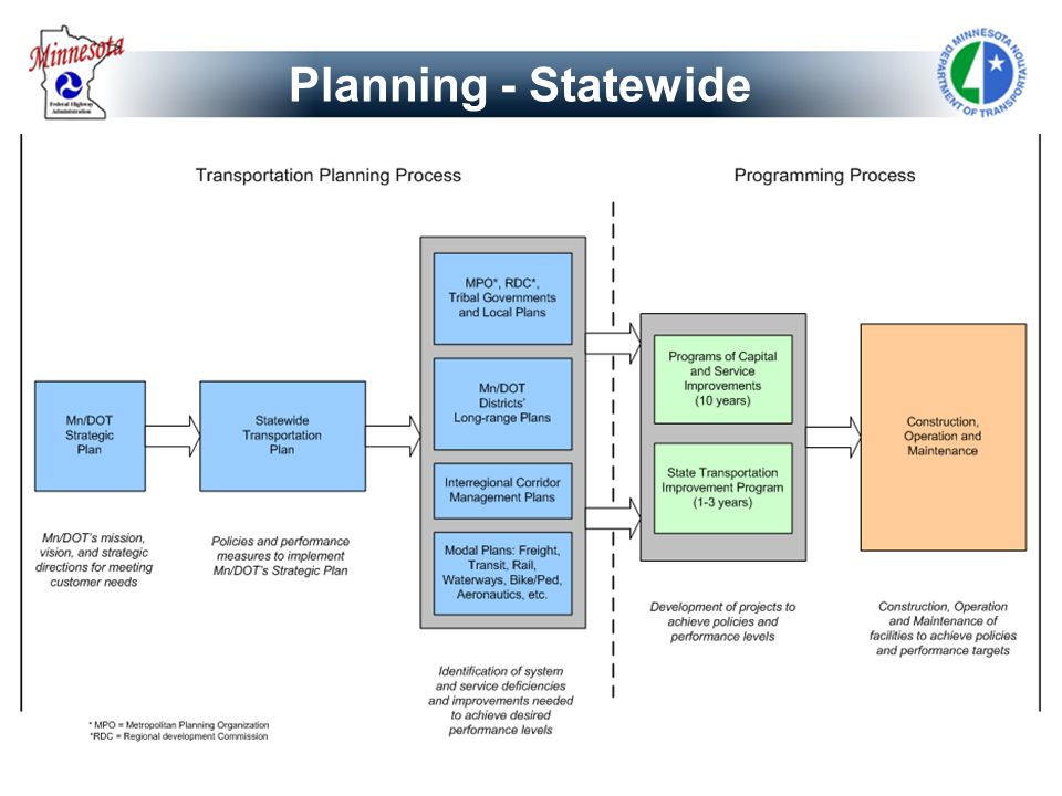 Planning - Statewide copy