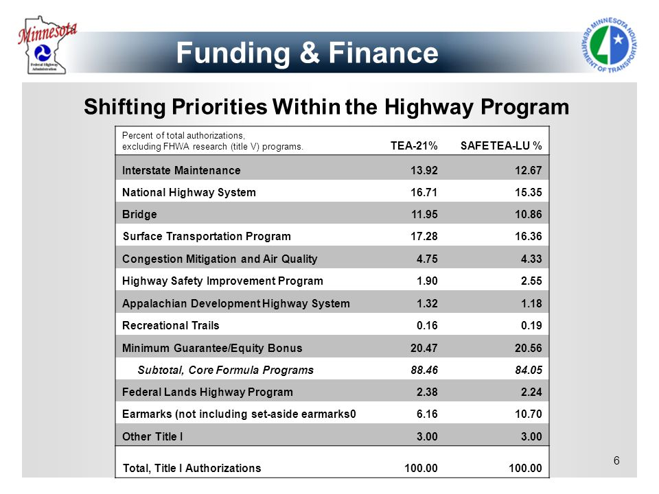 Shifting Priorities Within the Highway Program