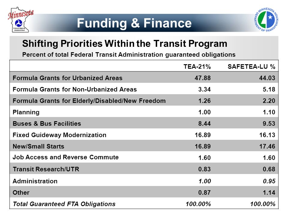 Funding & Finance Shifting Priorities Within the Transit Program