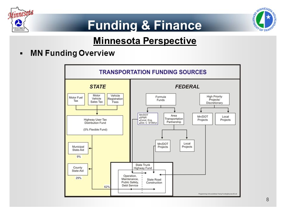 Funding & Finance Minnesota Perspective MN Funding Overview copy
