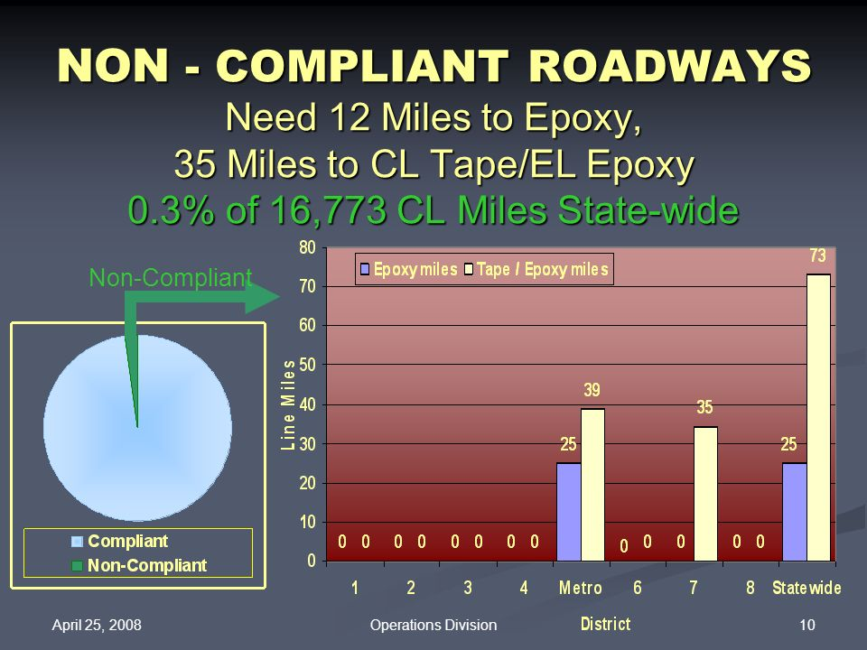 NON - COMPLIANT ROADWAYS Need 12 Miles to Epoxy, 35 Miles to CL Tape/EL Epoxy 0.3% of 16,773 CL Miles State-wide