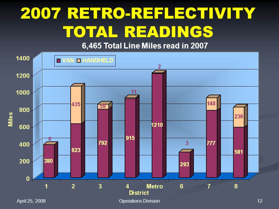 2007 RETRO-REFLECTIVITY TOTAL READINGS