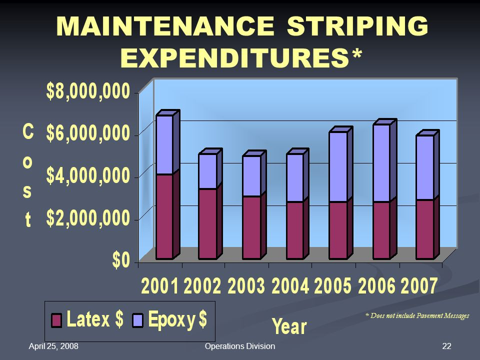 MAINTENANCE STRIPING EXPENDITURES*
