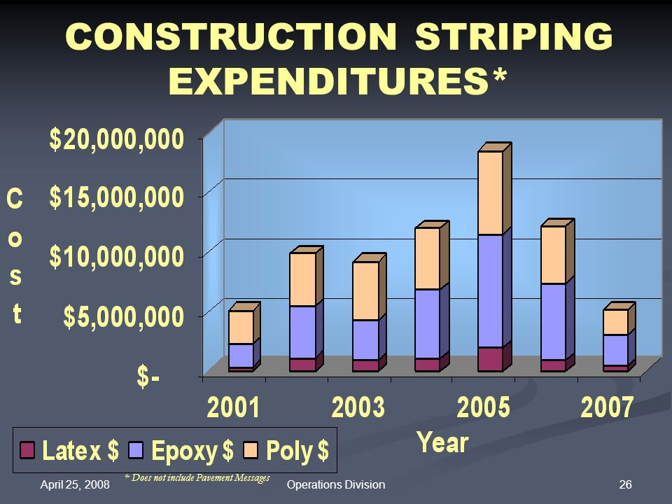 CONSTRUCTION STRIPING EXPENDITURES*