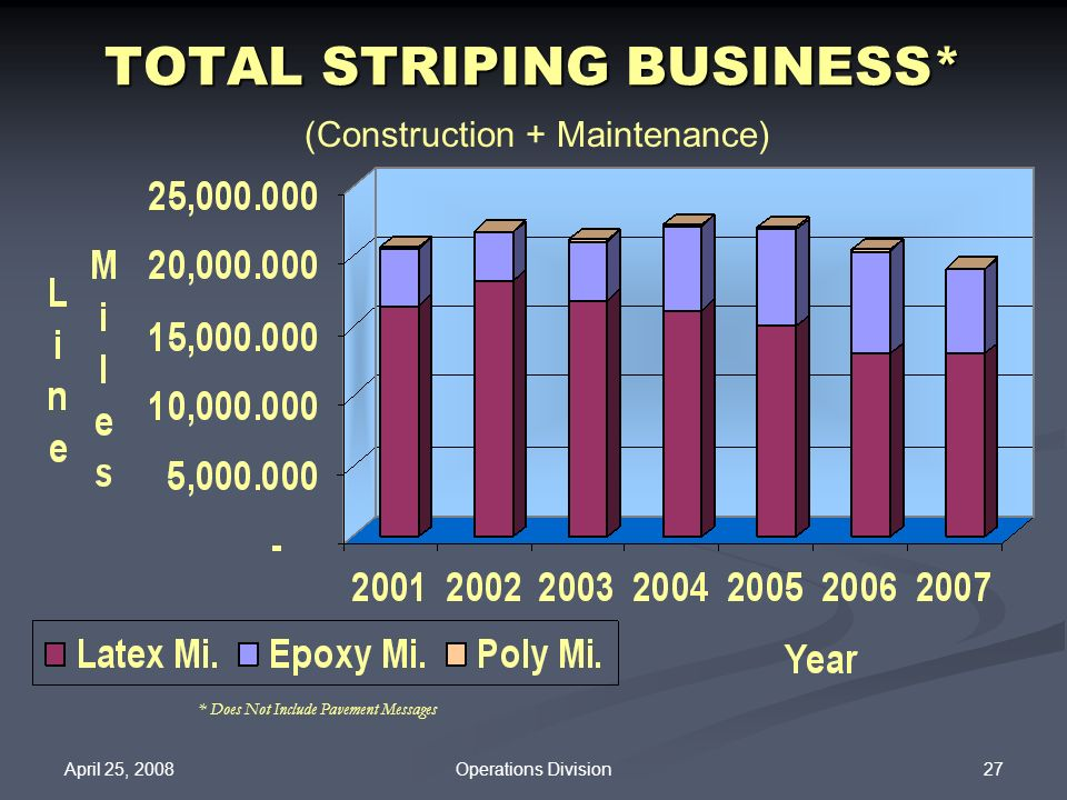 TOTAL STRIPING BUSINESS*