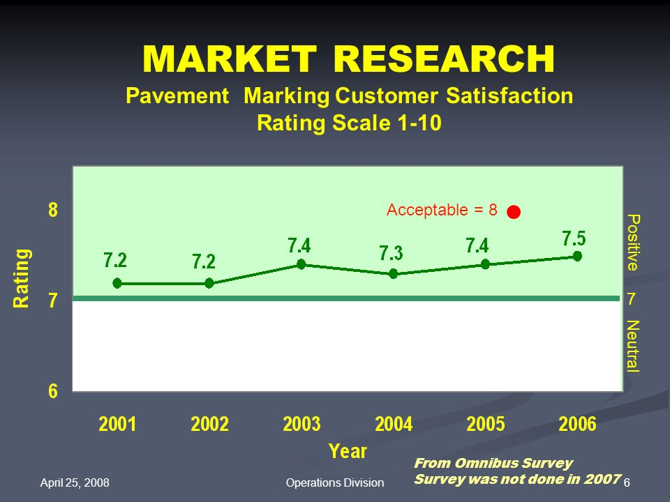 Pavement Marking Customer Satisfaction