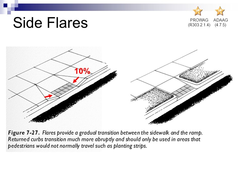 Side Flares PROWAG (R303.2.1.4) ADAAG (4.7.5) 10% Both examples