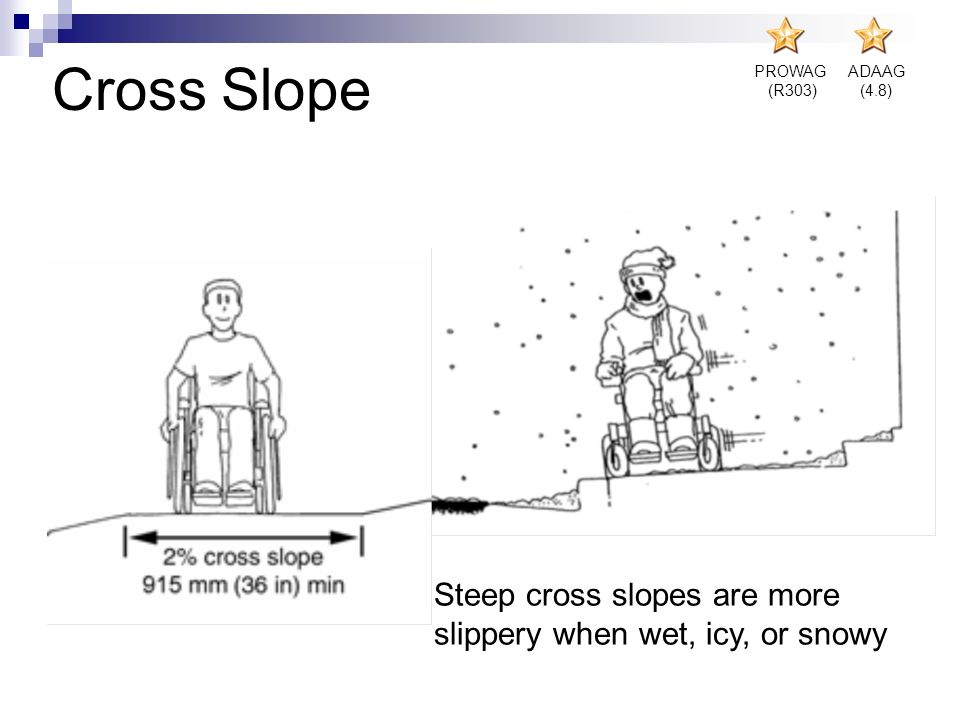 Cross Slope PROWAG (R303) ADAAG (4.8) Steep cross slopes are more slippery when wet, icy, or snowy