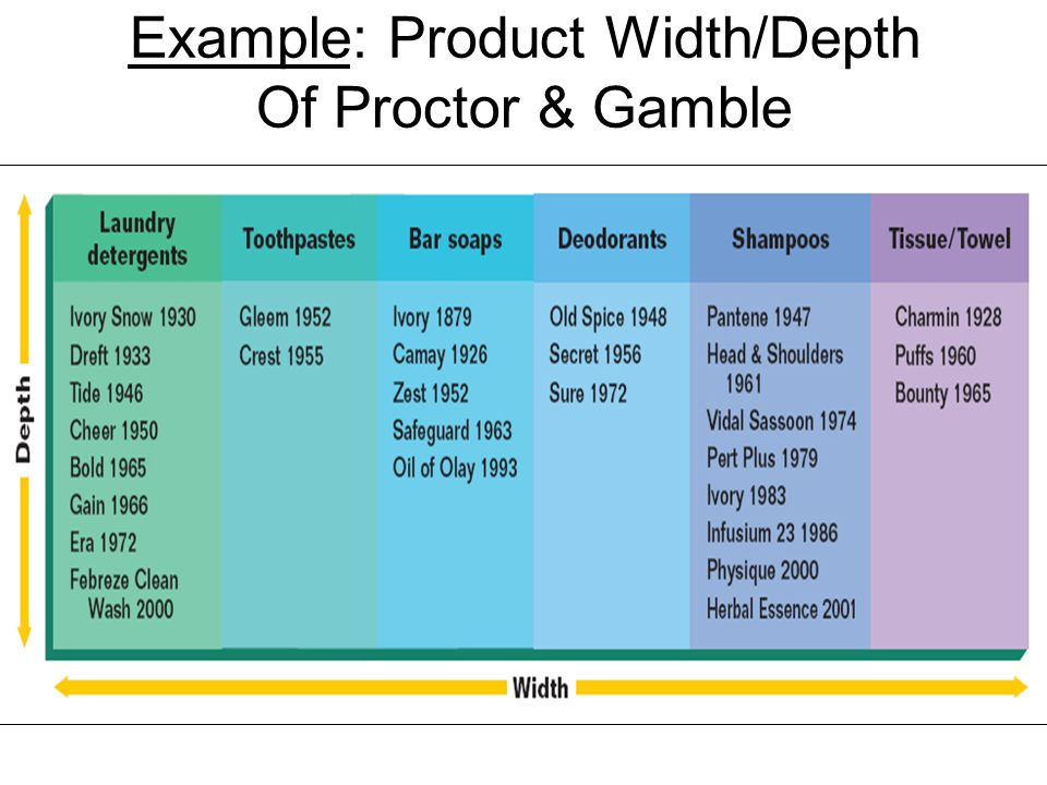 Presentation of product mix depth,length,width and consistency.