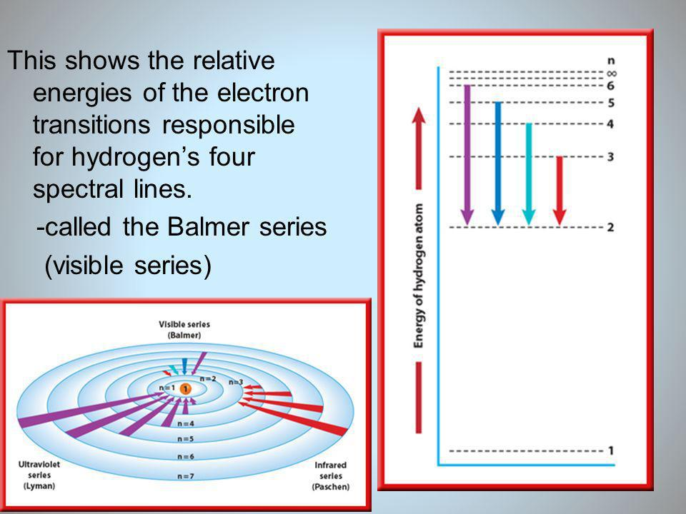 This shows the relative energies of the electron transitions responsible for hydrogen's four spectral lines.