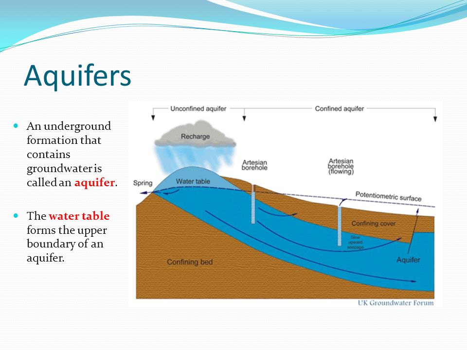 Aquifers An underground formation that contains groundwater is called an aquifer.