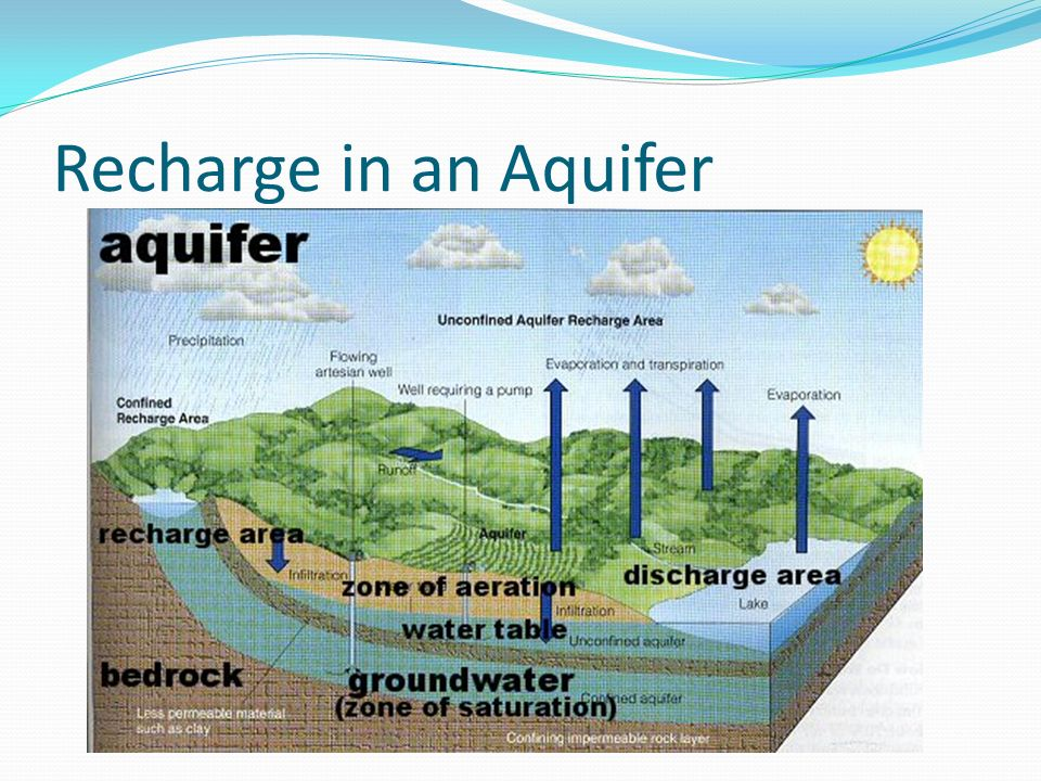 Recharge in an Aquifer