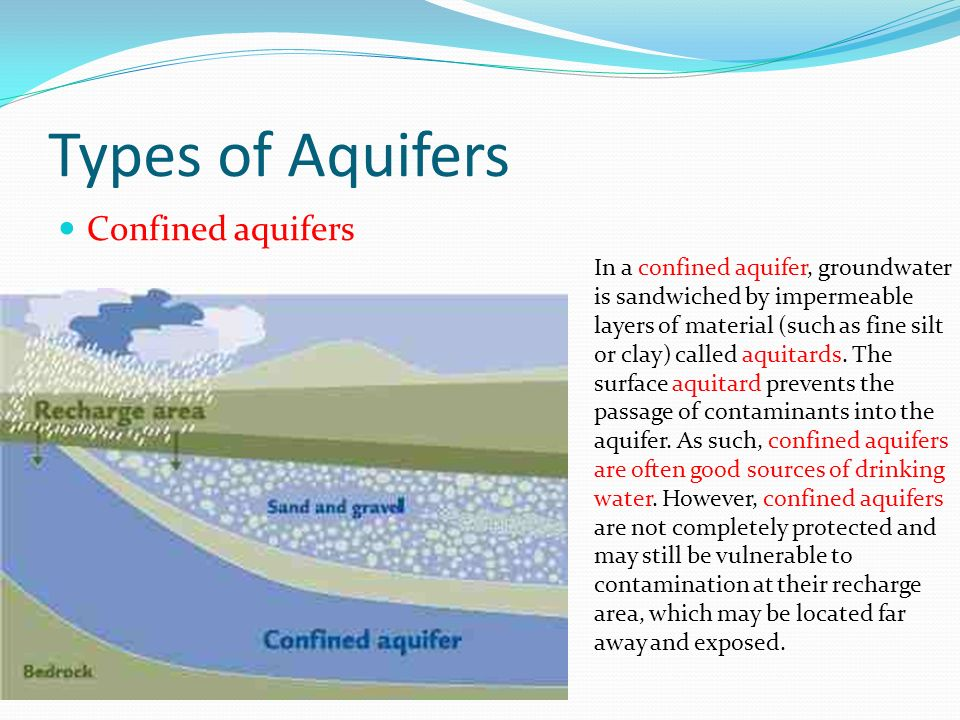 Types of Aquifers Confined aquifers