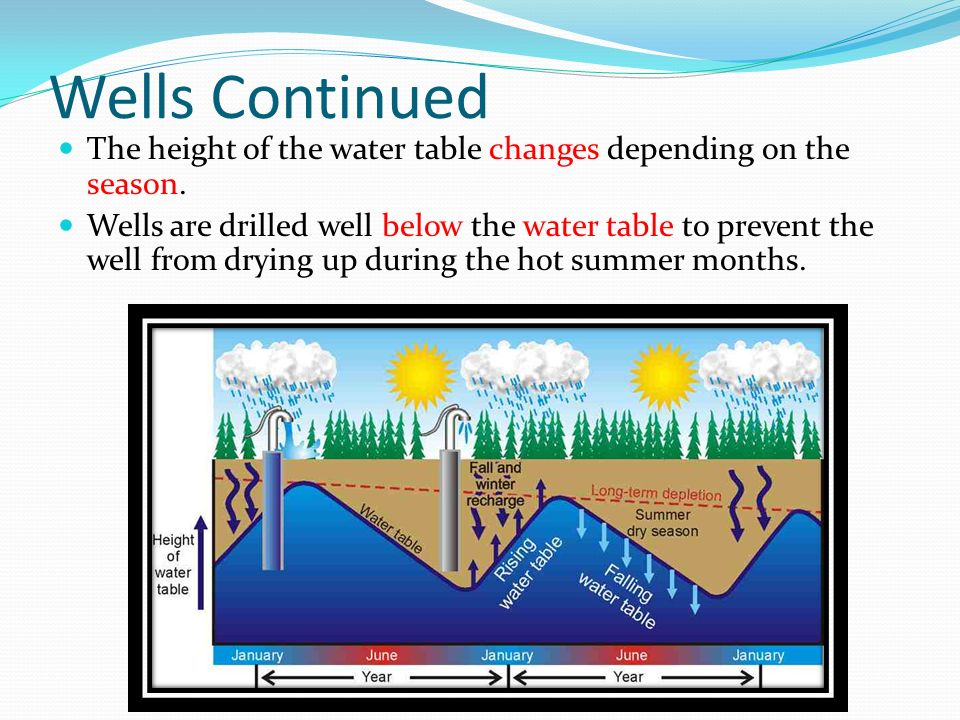 Wells Continued The height of the water table changes depending on the season.