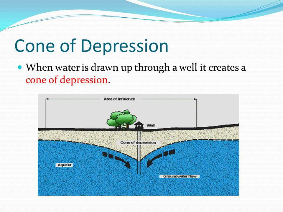 Cone of Depression When water is drawn up through a well it creates a cone of depression.