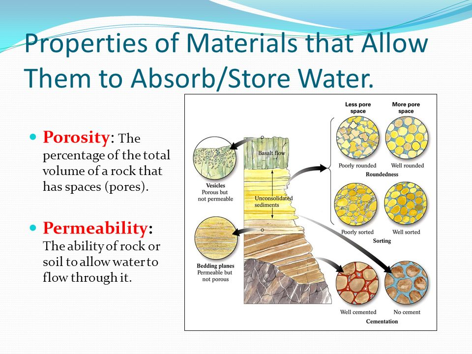 Properties of Materials that Allow Them to Absorb/Store Water.