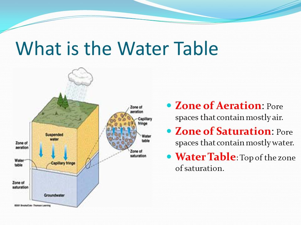 What is the Water Table Zone of Aeration: Pore spaces that contain mostly air. Zone of Saturation: Pore spaces that contain mostly water.