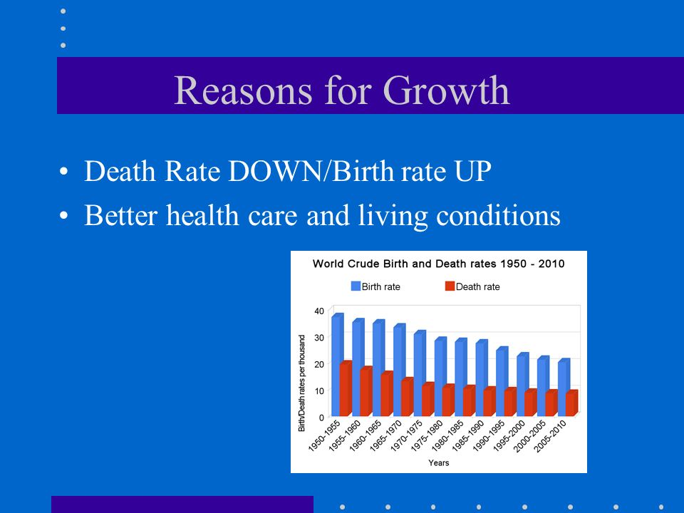 Reasons for Growth Death Rate DOWN/Birth rate UP