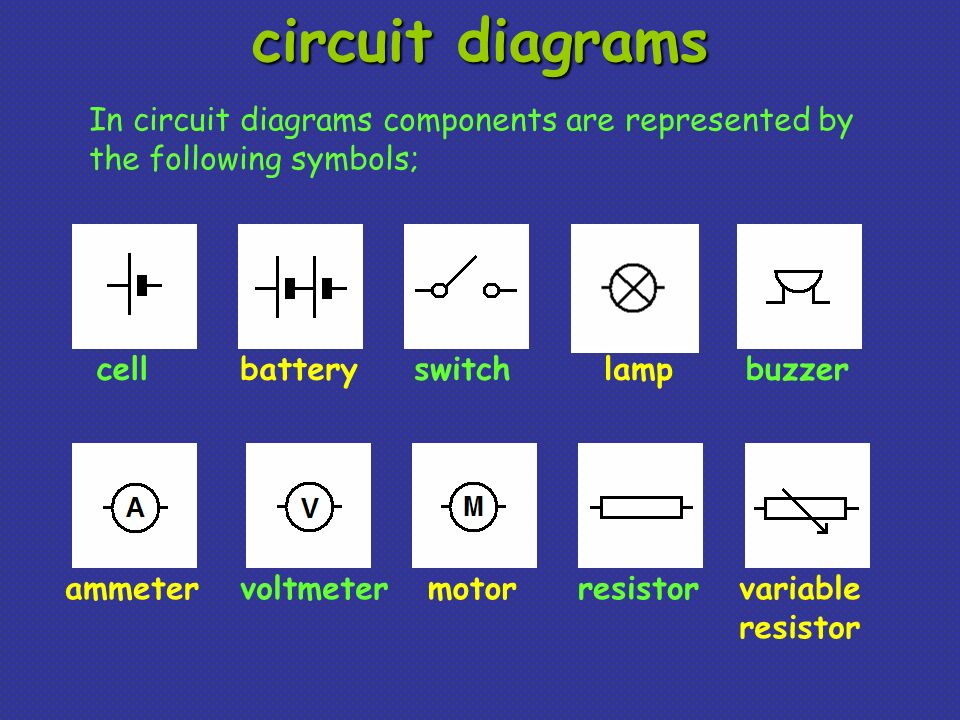 circuit diagrams In circuit diagrams components are represented by the following symbols; cell. battery.