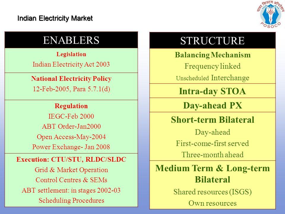 Presentation Outline Indian Electricity Market - ppt download