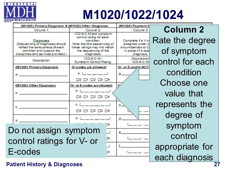 Rate the degree of symptom control for each condition
