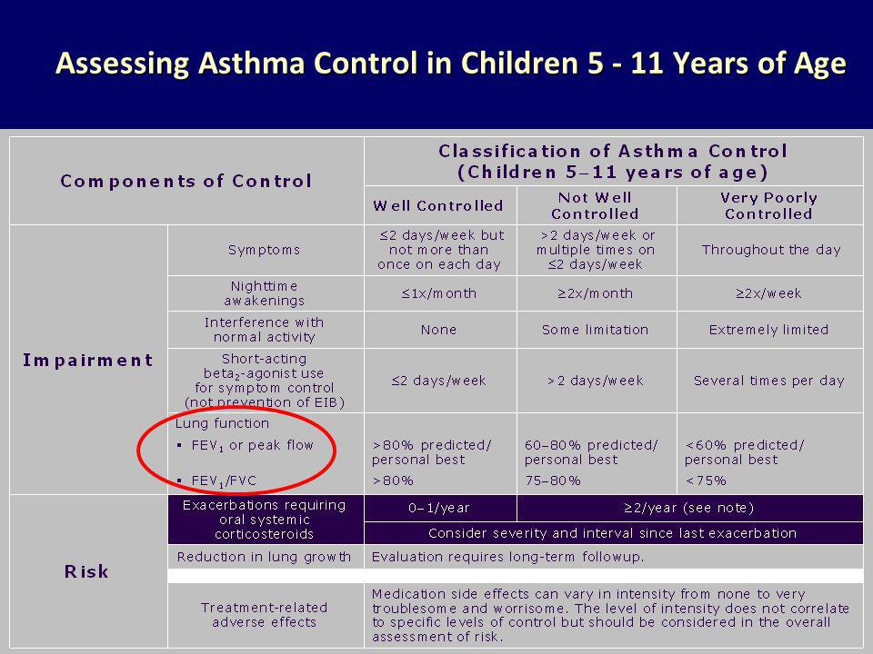 Assessing Asthma Control in Children 5 - 11 Years of Age
