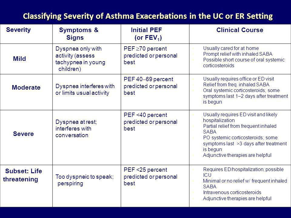 Classifying Severity of Asthma Exacerbations in the UC or ER Setting