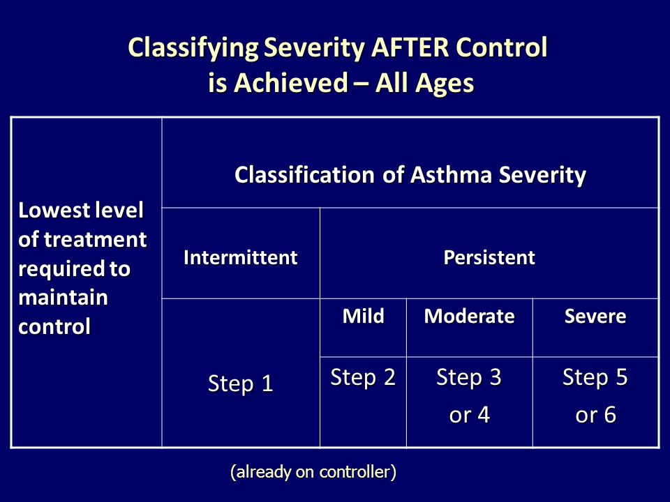 Classifying Severity AFTER Control is Achieved – All Ages