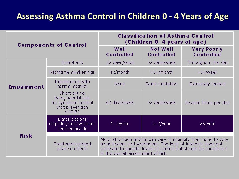 Assessing Asthma Control in Children 0 - 4 Years of Age