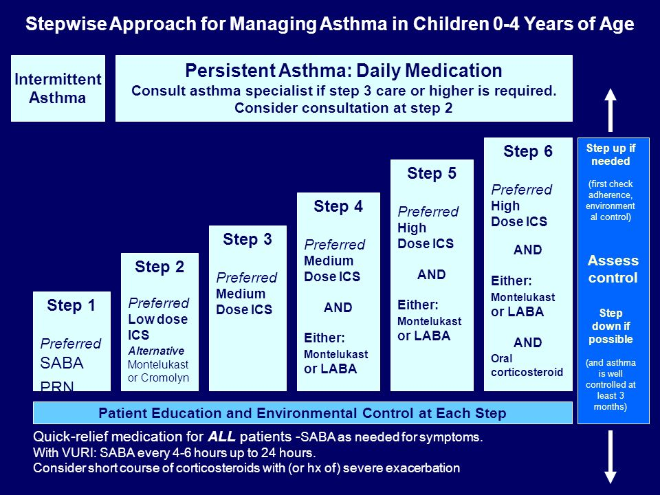 Stepwise Approach for Managing Asthma in Children 0-4 Years of Age