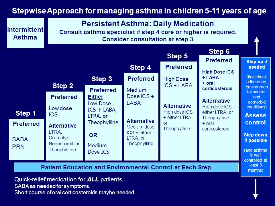 Stepwise Approach for managing asthma in children 5-11 years of age