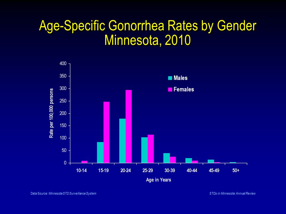 Age-Specific Gonorrhea Rates by Gender Minnesota, 2010