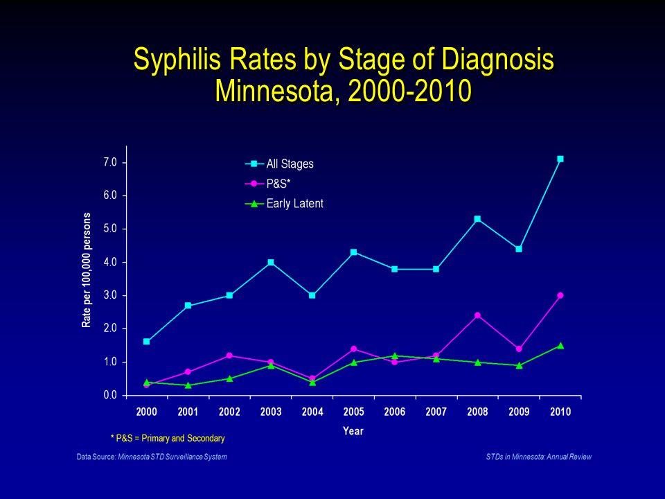 Syphilis Rates by Stage of Diagnosis Minnesota,