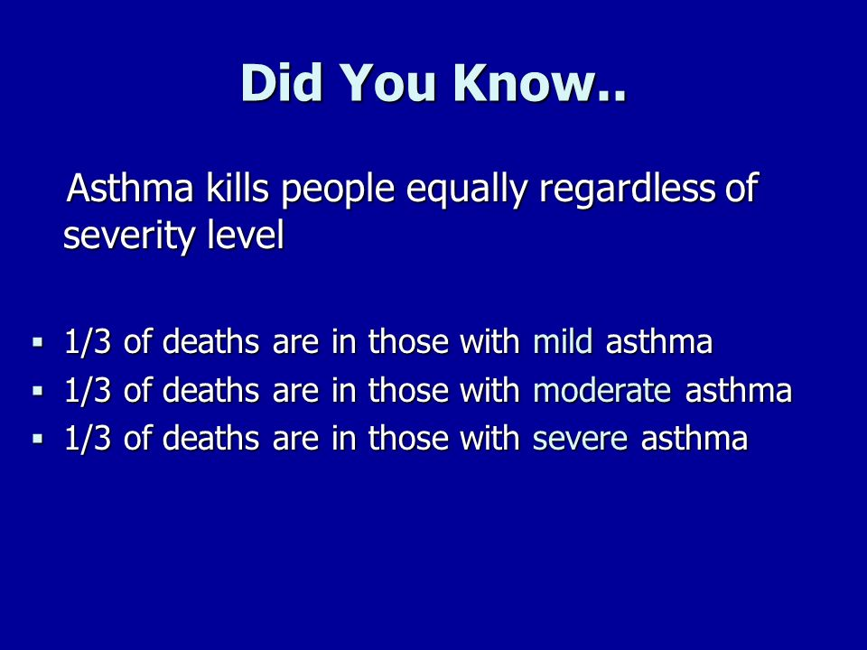 Did You Know.. Asthma kills people equally regardless of severity level. 1/3 of deaths are in those with mild asthma.